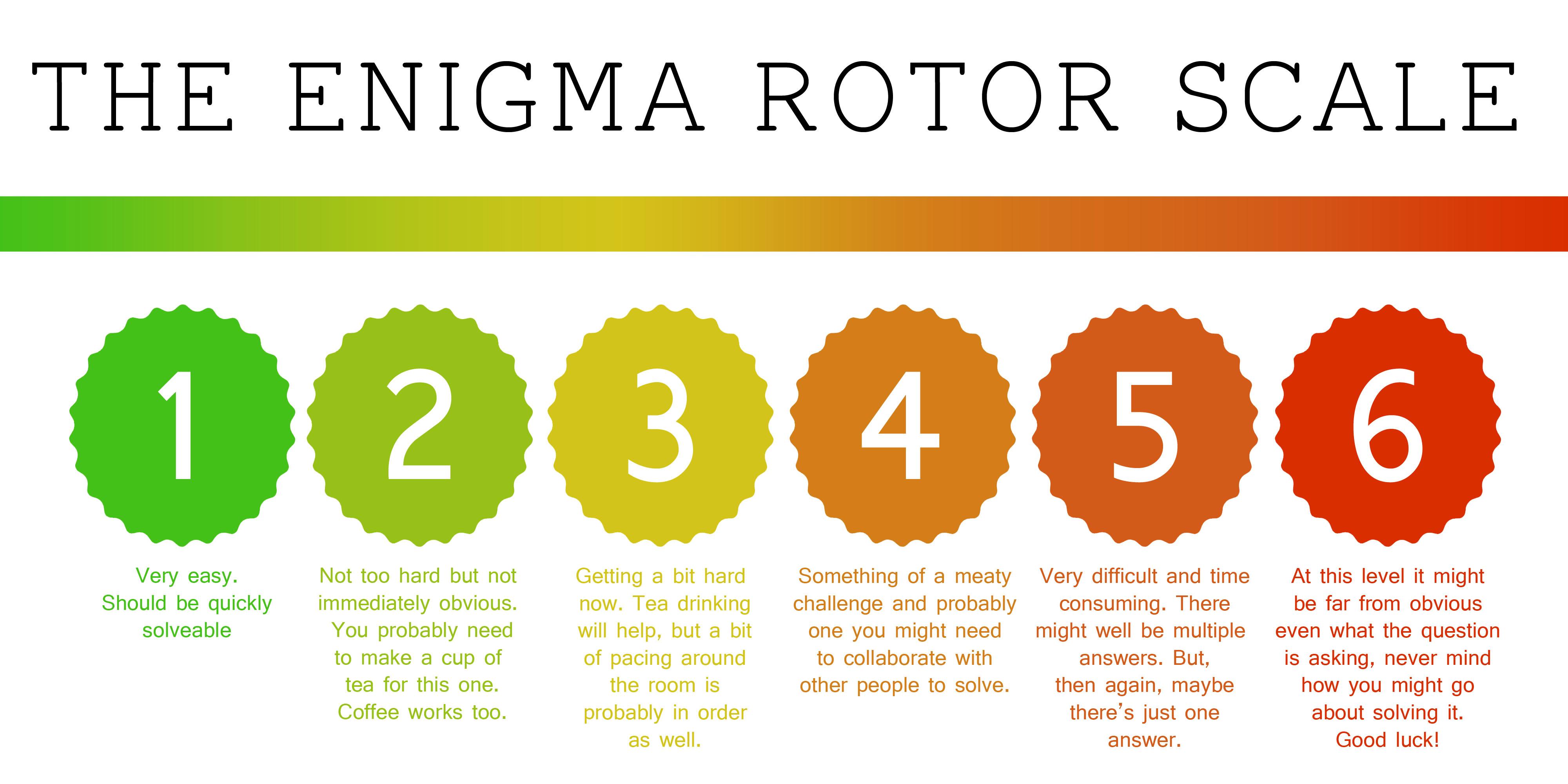 The Enigma Rotor Scale - GCHQ