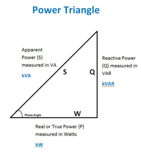 power factor triangle - relationship between kVA (apparent power), kW (real or true power) and kVAR (reactive power)