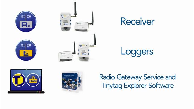 radio receiver, radio data loggers, radio gateway service and tinytag explorer software