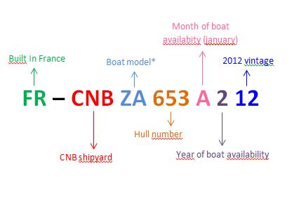 CIN code example