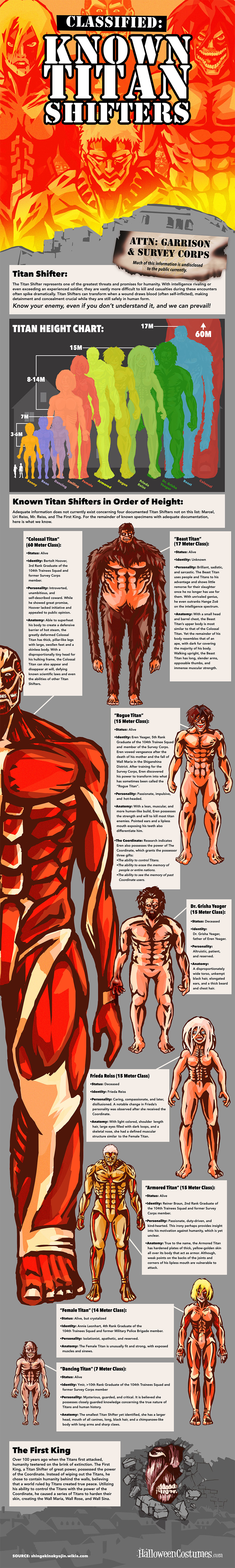 Attack-on-Titan-Shifters-Infographic