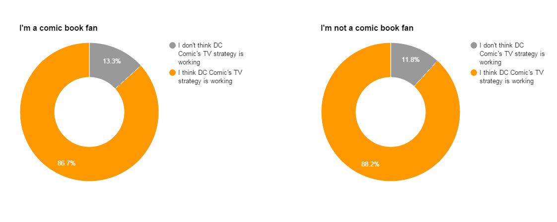 DC TV strategy
