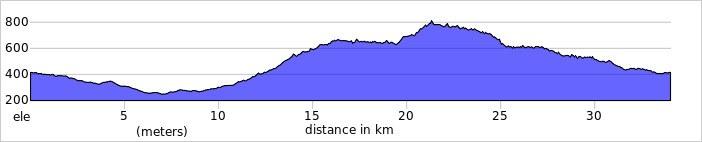 Assisi Loop ride elv