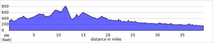 Haytesbury to Salisbury elv