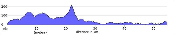 Westport Loop elevation profile 4