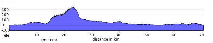 Elevation profile 2021 02 24 T101902 206