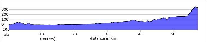 Elevation profile 2021 02 24 T111344 866