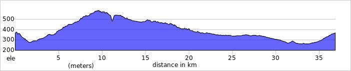 Elevation profile 2021 02 24 T111728 331