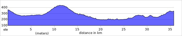 Elevation profile 2021 02 24 T113756 069