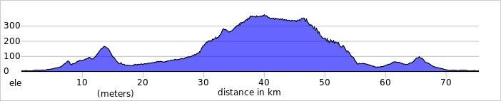 Elevation profile 2021 02 24 T115151 532