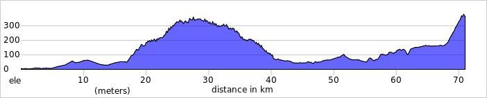 Elevation profile 2021 02 24 T122253 374