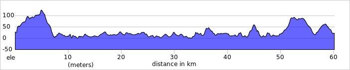 Clifden Loop elevation profile