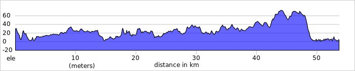 Clifden to Leenane elevation profile 2