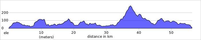 Leenane to Westport elevation profile 3