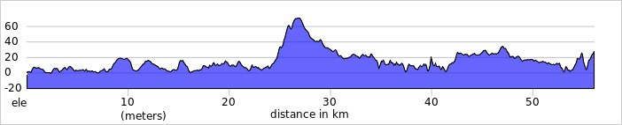Rossaveal to Clifden elevation profile 1