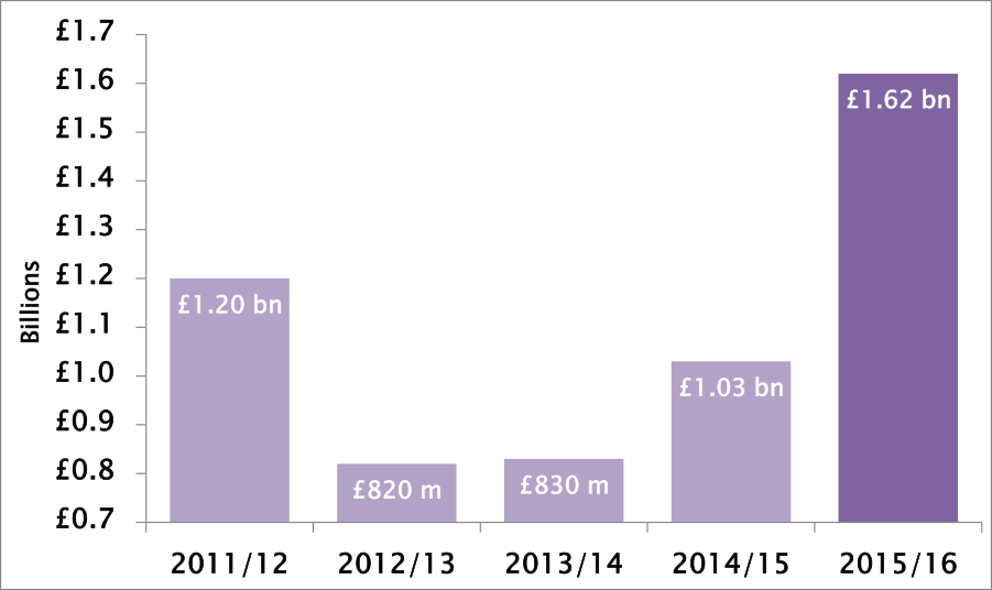 Graph: UK Hotels' capital spending increases by 57% in the past year