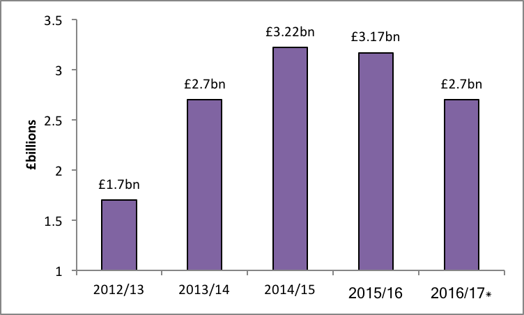 Graph: Amount of AIA claimed for business investment to fall to £2.7bn this year