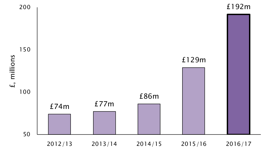 Graph: Lending by restaurant directors back to their own businesses has risen by 49% in the last year