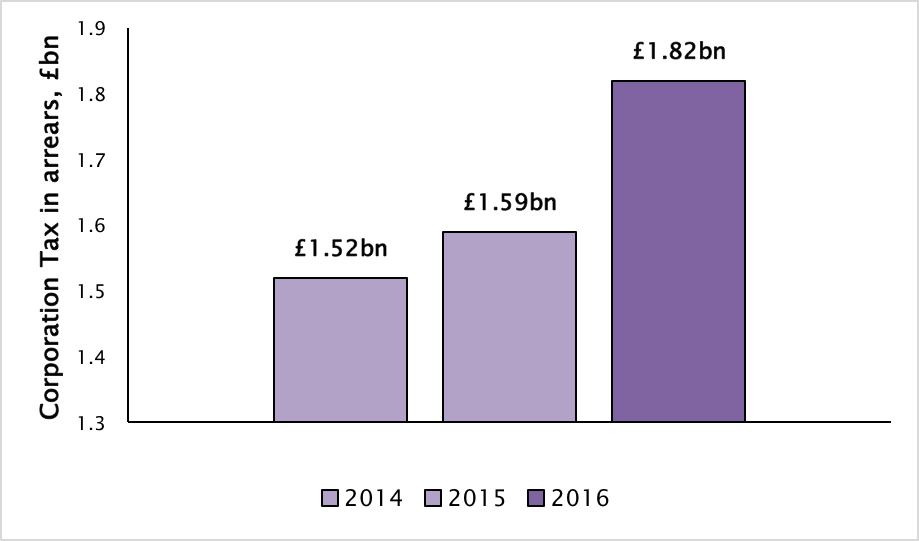 Graph: The amount of overdue Corporation Tax owed to HMRC has gone up 15% in a year