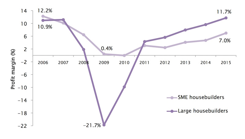 Graph: profit margins at largest housebuilders power ahead of smaller firms