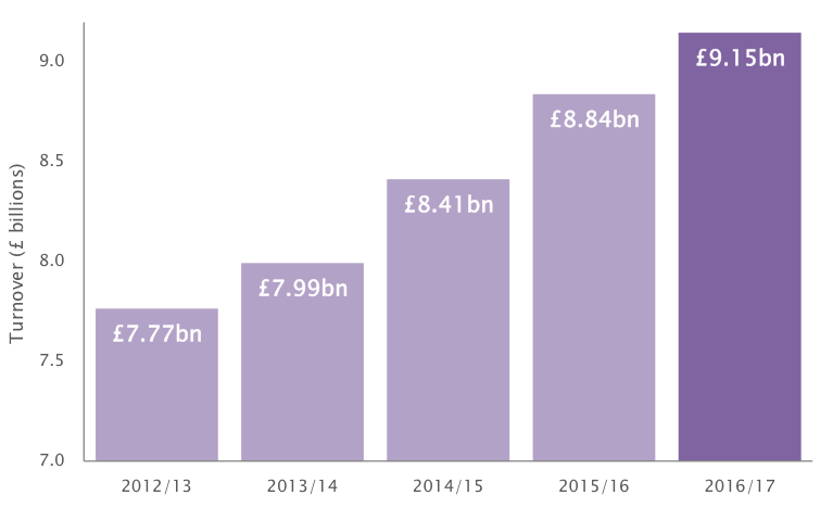 Graph: Top ten pubcos grow revenues again – up another 3.5%