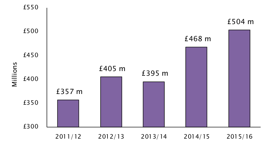 Graph: The turnover of the UK's computer game industry increased 8% last year, and has grown 28% in two years'