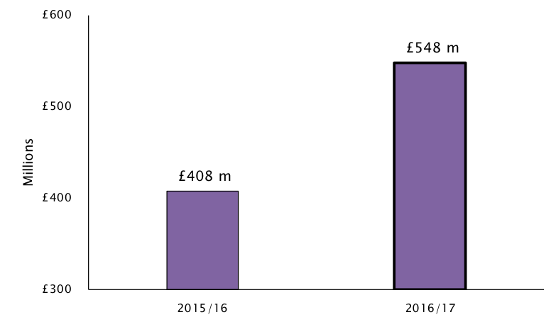 Graph: The value of money lent by construction company directors to their own companies rose 35% last year