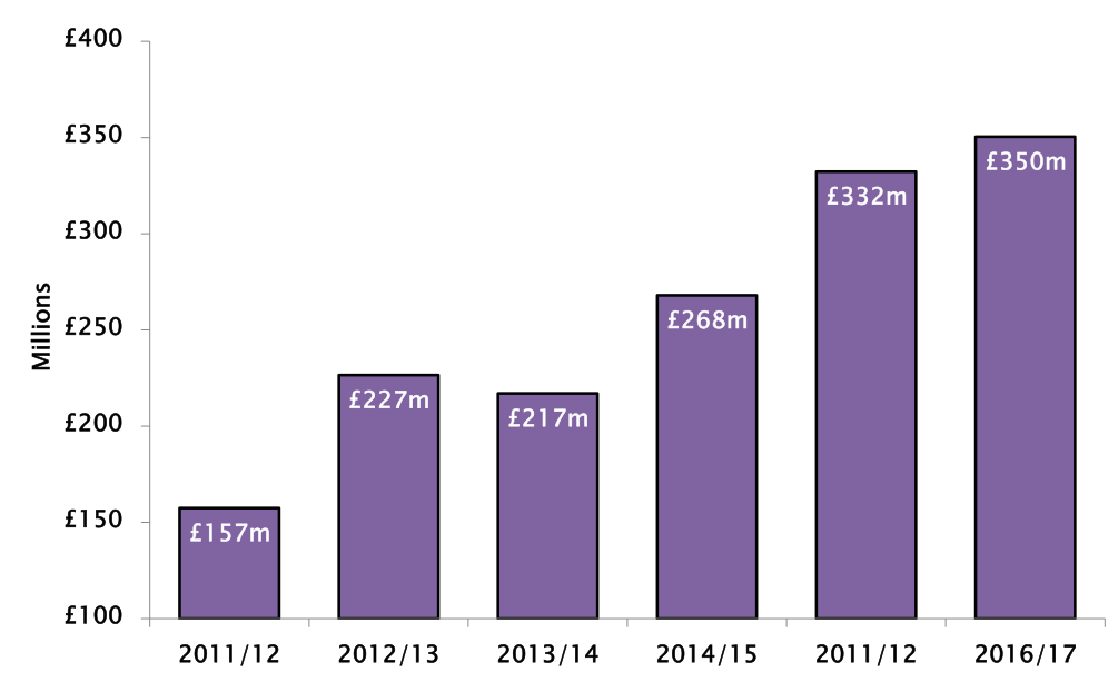 Graph: The turnover of small independent vodka and gin distillers has more than doubled in past five years – turnover up 123% and £193m
