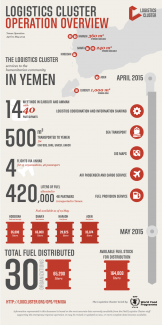 Yemen Infographic Operation Overview - Apr-May 2015
