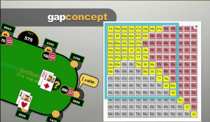 Le gap concept (revival)