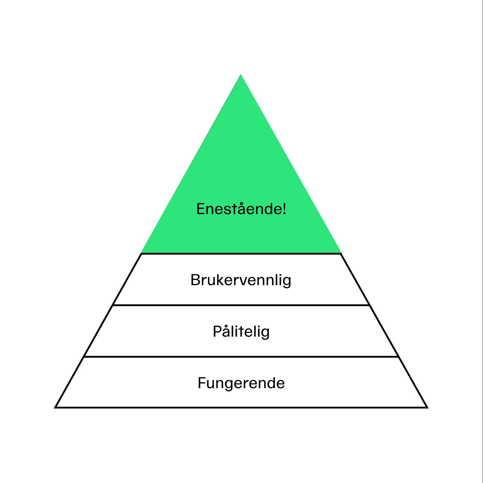 Illustrasjon av konsept-pyramide