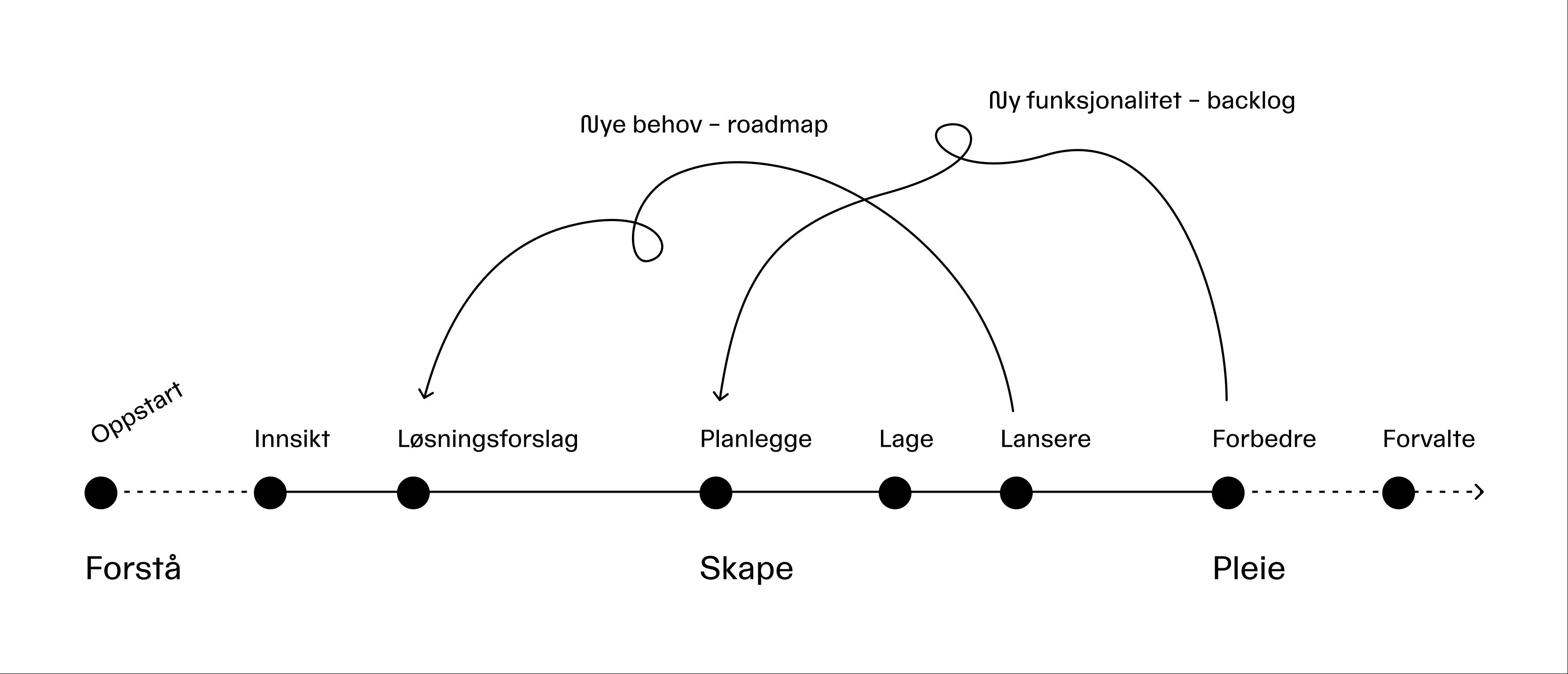 Illustrasjon av prosessen vår vist som en tidslinje