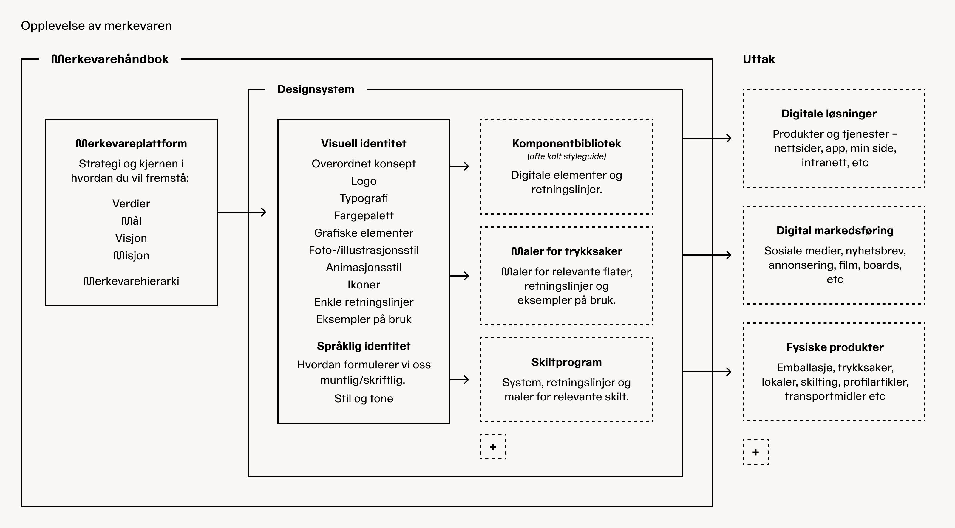 Modellen viser innholdet i en merkevarehåndbok som for eksempel designsystem med komponentbibliotek + uttakene som for eksempel digitale løsninger.