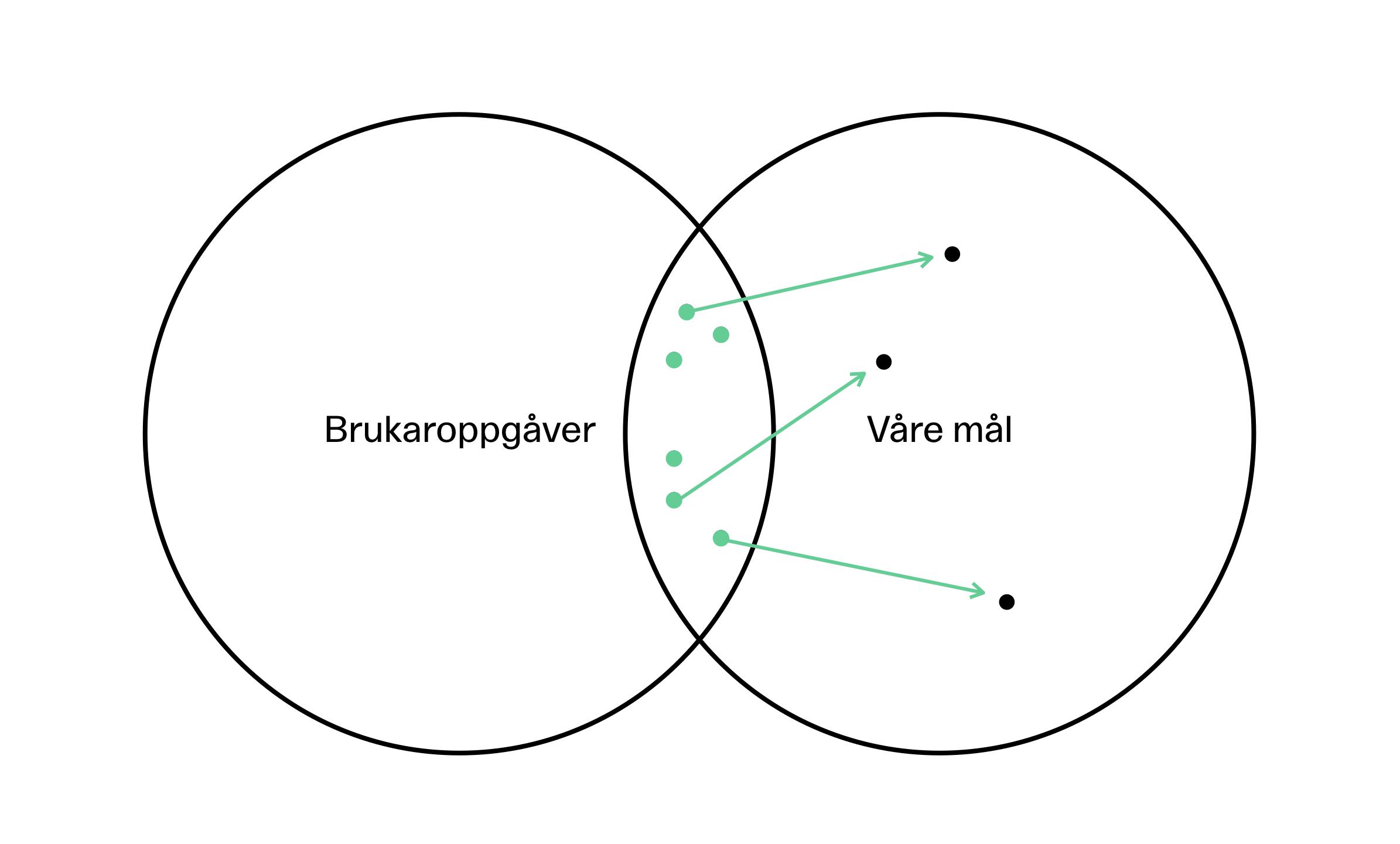 Modell med to sirkler som overlapper. Brukeroppgaver i sirkel til venstre. Våre mål i sirkel til høyre.