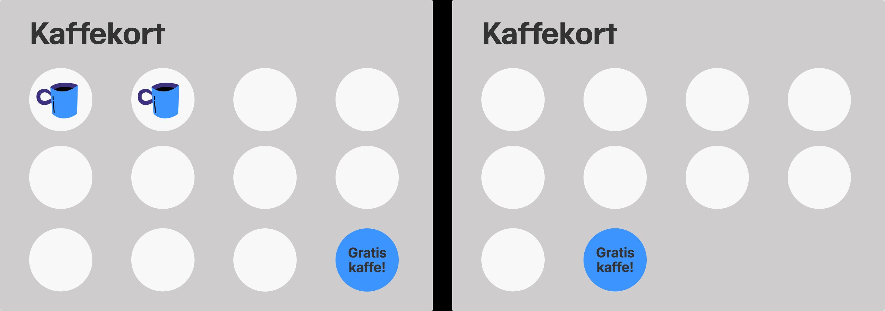Bilde som viser et kaffekort hvor målet er gratis kaffe