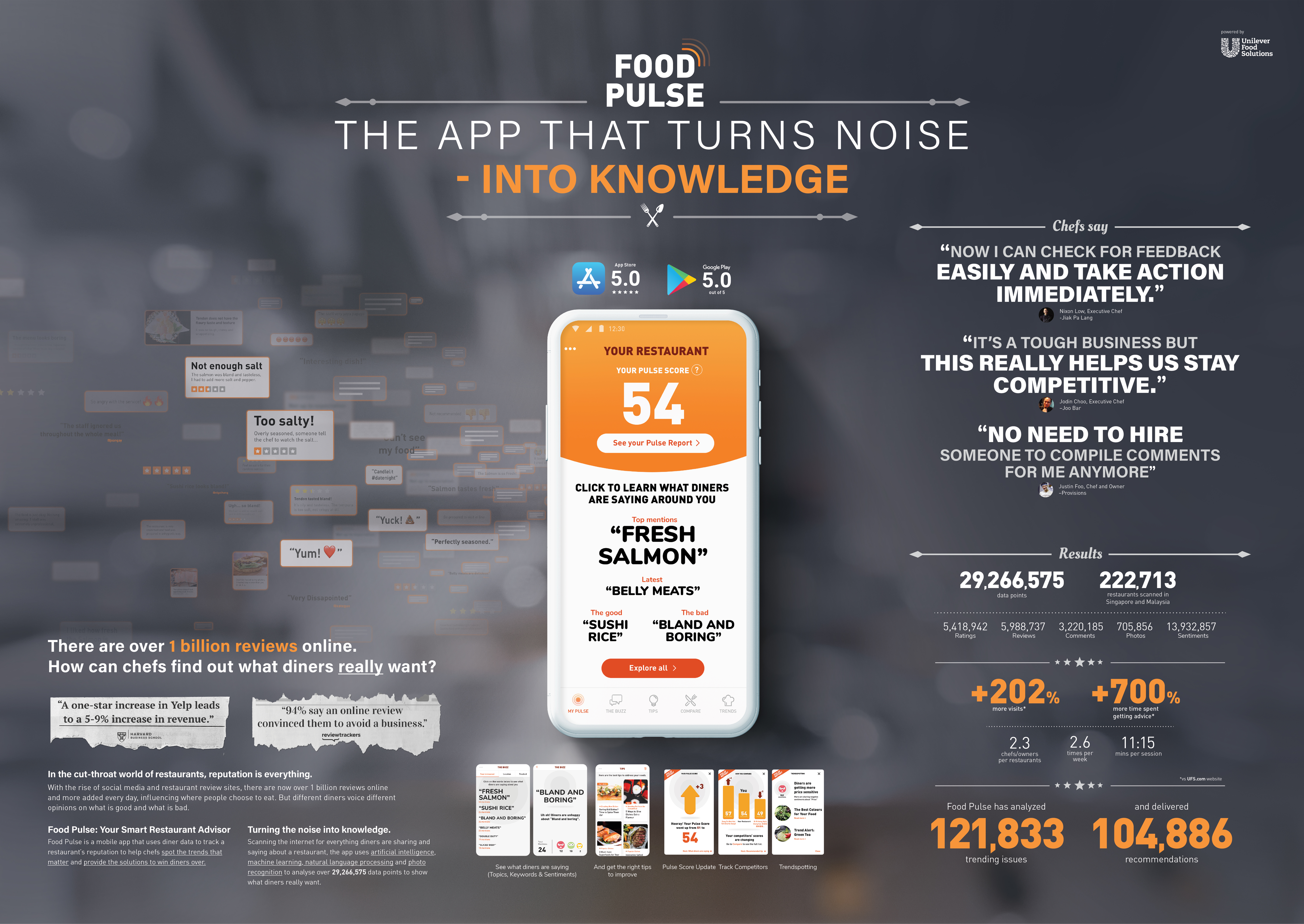 Food Pulse: The app that turns review noise into knowledge-support
