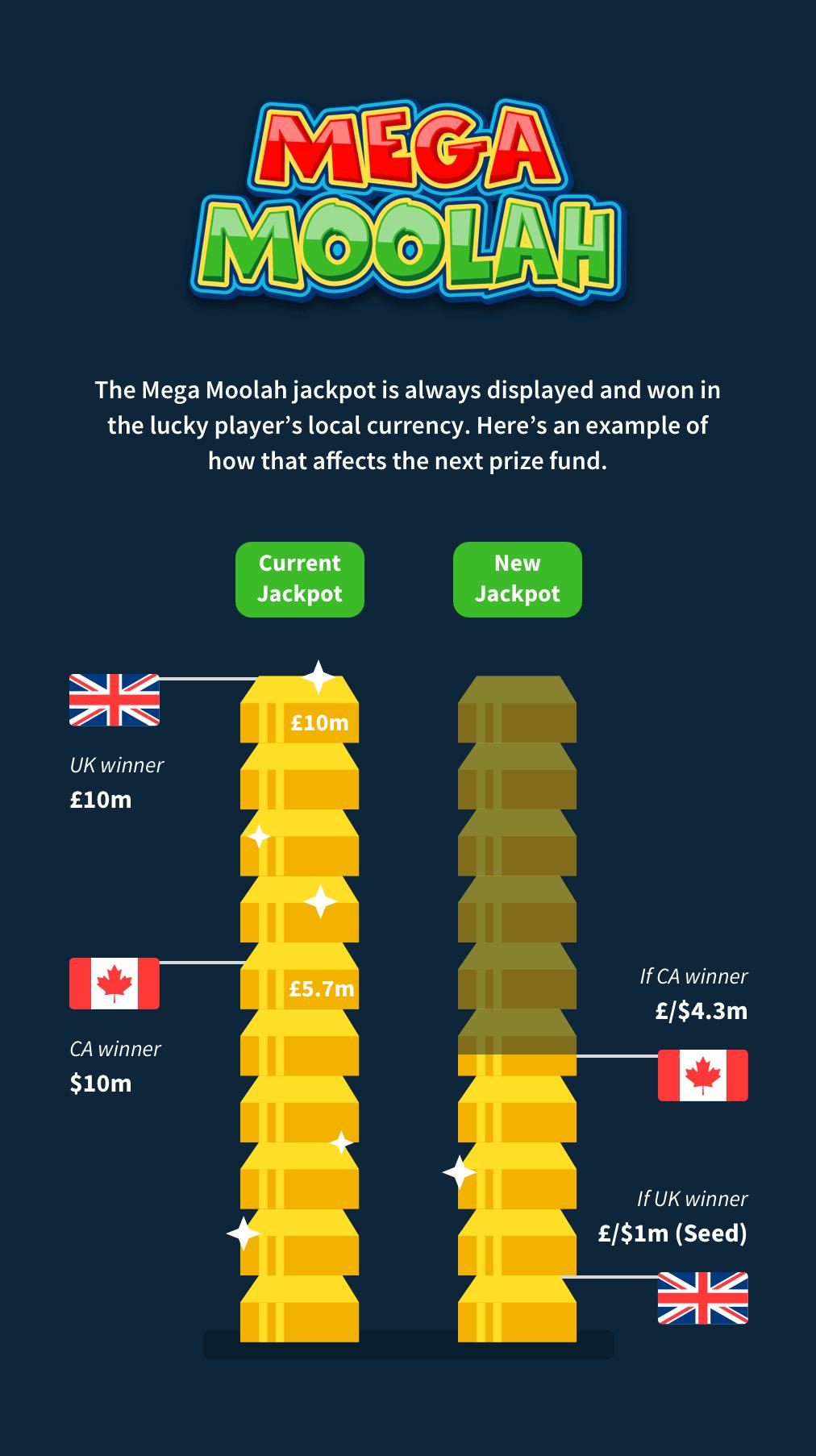 Mega Moolah Jackpot Infographic