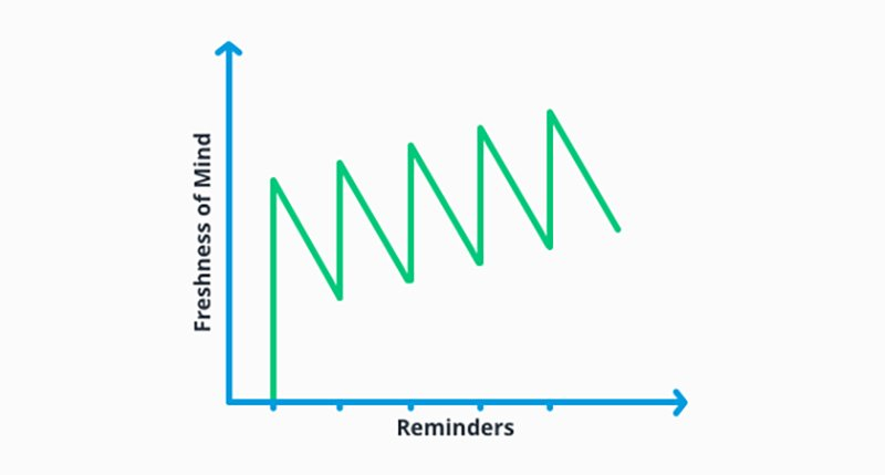 Freshness of mind and reminders chart