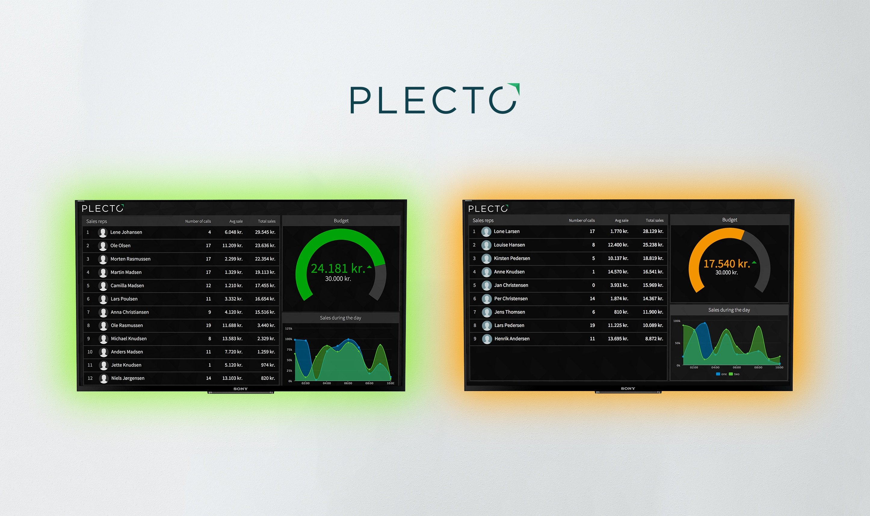 Picture of Plecto Dashboard on two TV screens