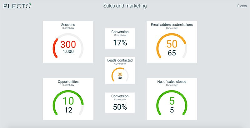 Sales and marketing dashboard