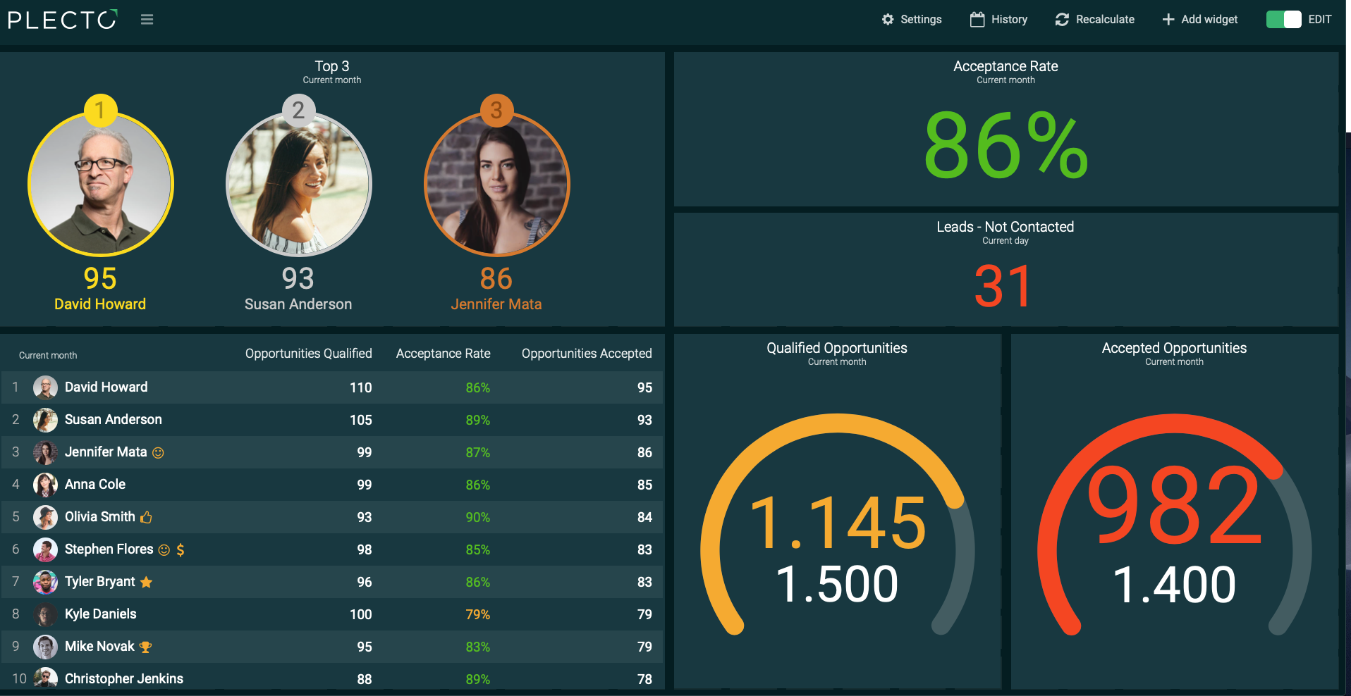Visualize your performance with leaderboards, number boxes, and speedometers and get ready to reach your goals.