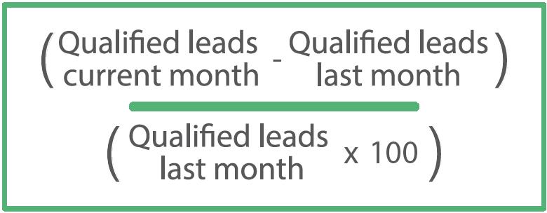Lead Velocity Rate (LVR)