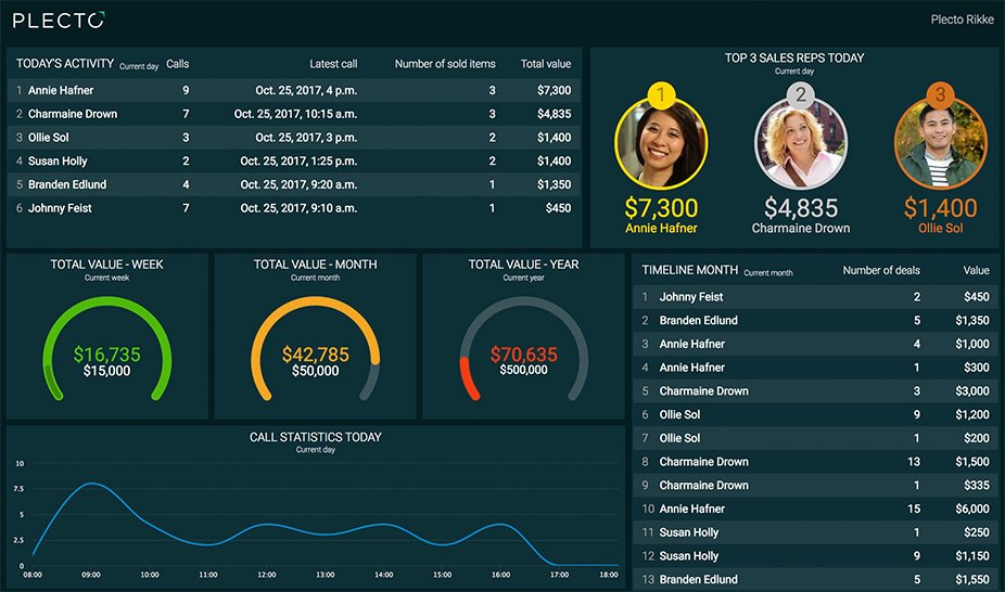 Display the best telemarketing KPIs on call center dashboards from Plecto