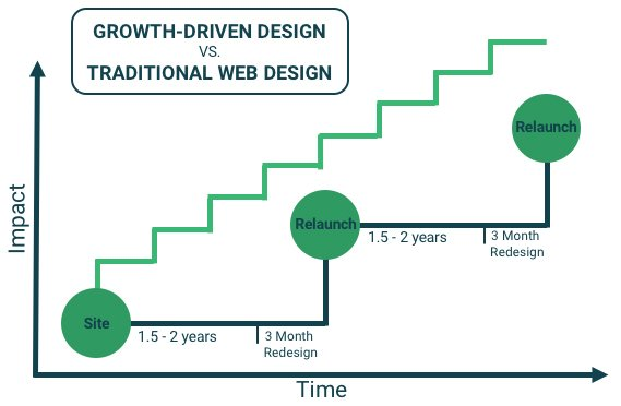 Build a website with Growth-Driven Design   - Plecto