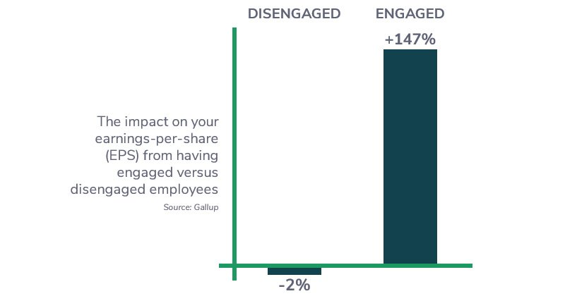 Impact of Employee Engagement on Earnings-per-share - Plecto