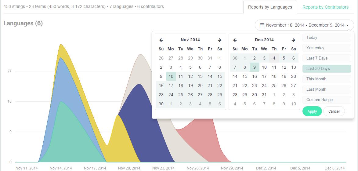 Date Range Picker (Stats page) - POEditor localization platform