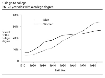 degree graph