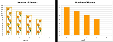 flowers graph