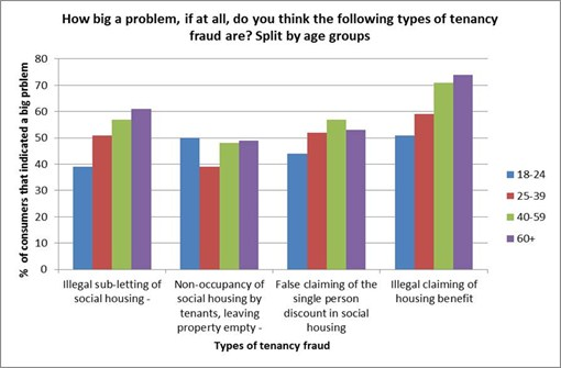PS housing fraud graph1
