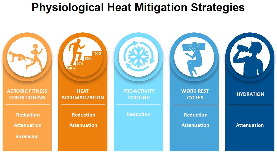 Heat management strategies_edited.png